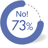 No! 73%